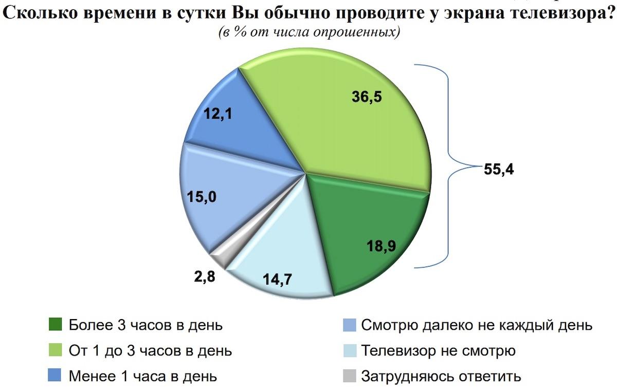 14,7% граждан Беларуси вообще не смотрит телевизор