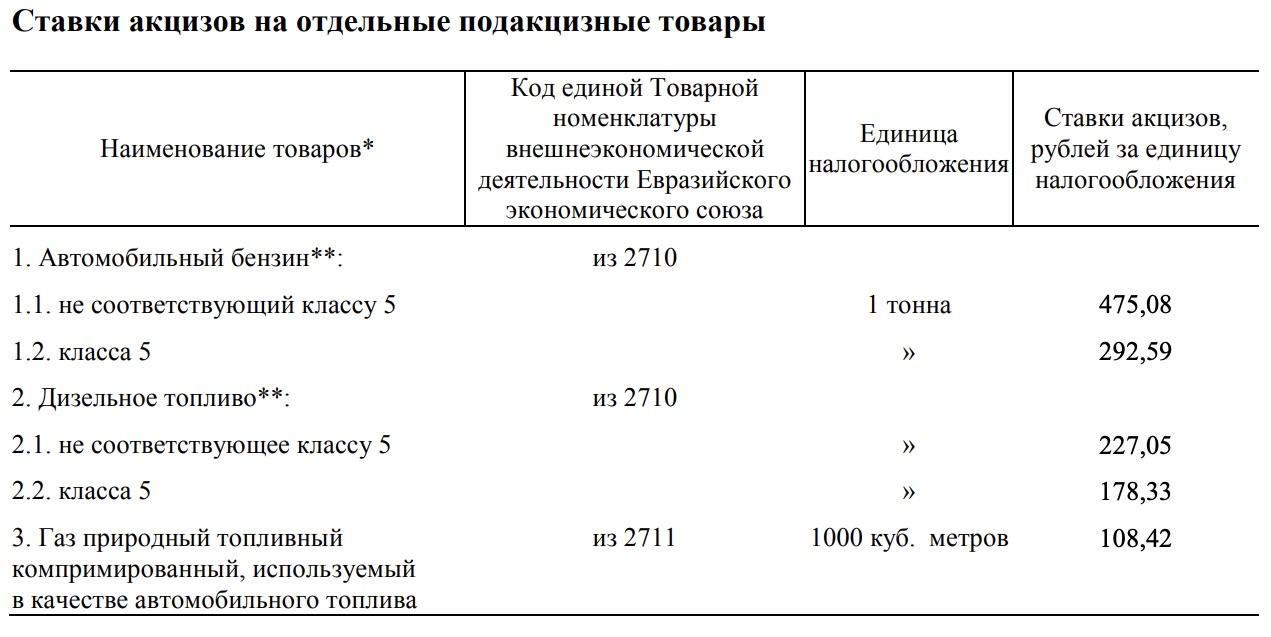 ставки акцизов на 2018 и 2019 год
