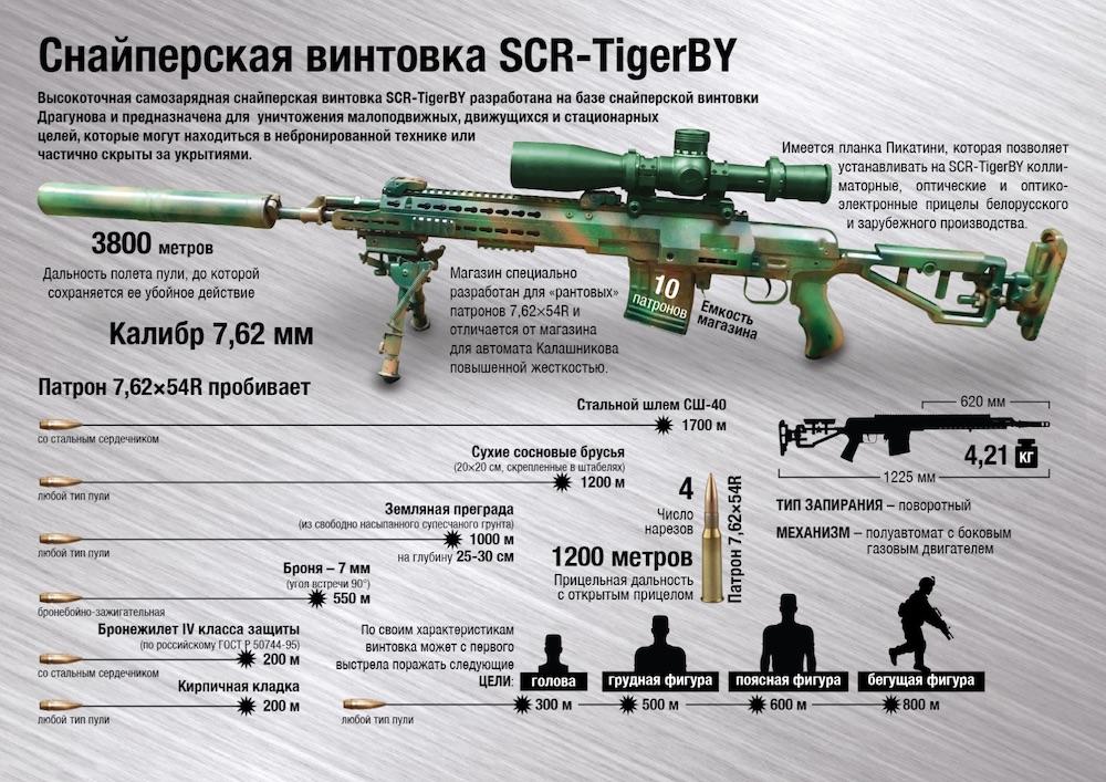 Минобороны Беларуси похвасталось новой винтовкой, а затем удалило сообщение