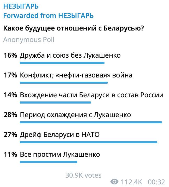"""""""Не забудем, не простим"""" - """"Незыгарь"""" узнал мнение читателей об отношениях с Беларусью"""