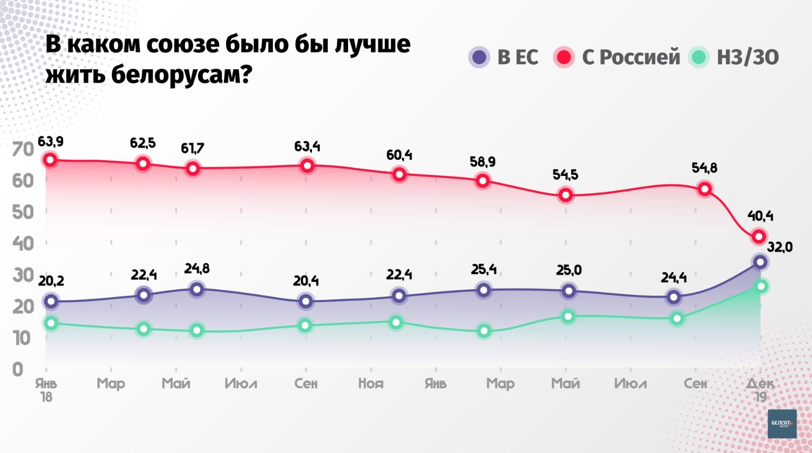 Число сторонников союза с РФ в Беларуси снизилось на треть