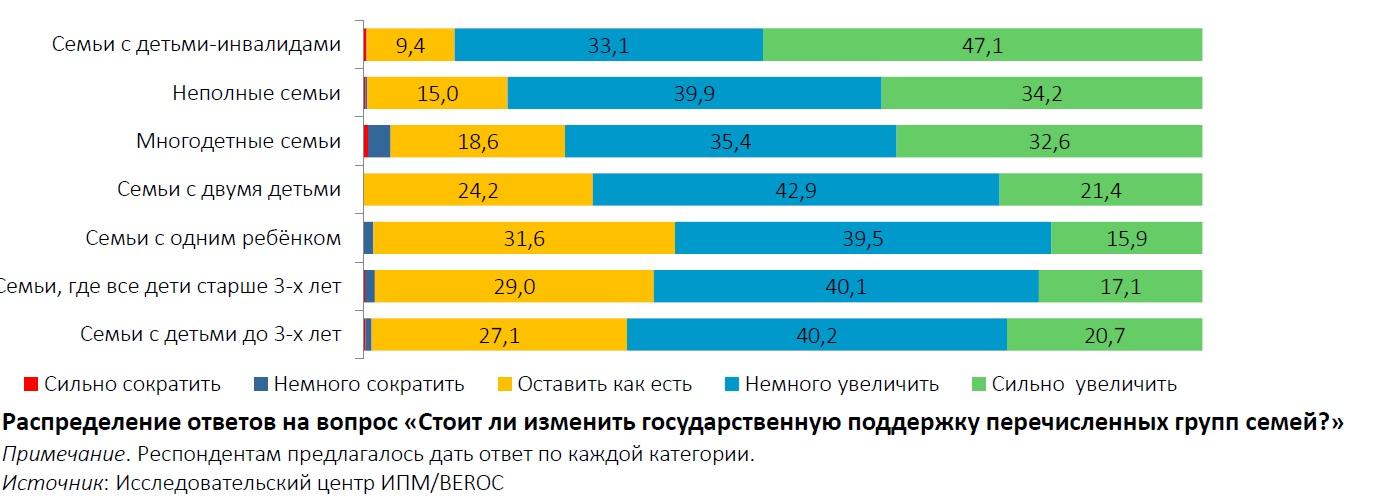 Беларусы хотят увеличения поддержки семей с детьми, но не готовы к увеличению налогов