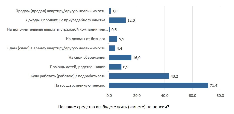 Какой беларусы видят жизнь на пенсии?