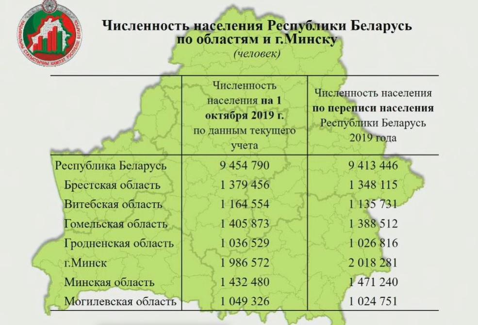 Население Беларуси составило 9,413 млн человек по итогам переписи