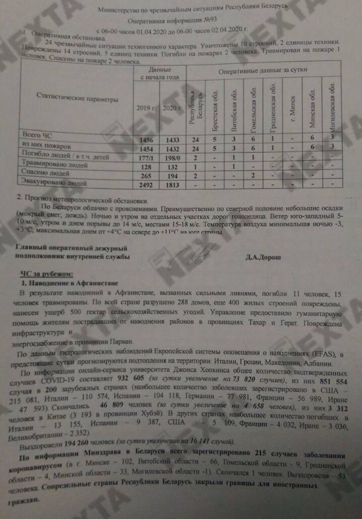 В Беларуси 215 случаев заражения коронавирусом - сводка МЧС