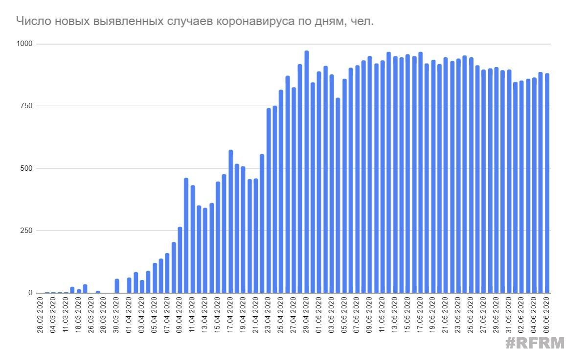 Минздрав опубликовал данные по коронавирусу за 6 июня