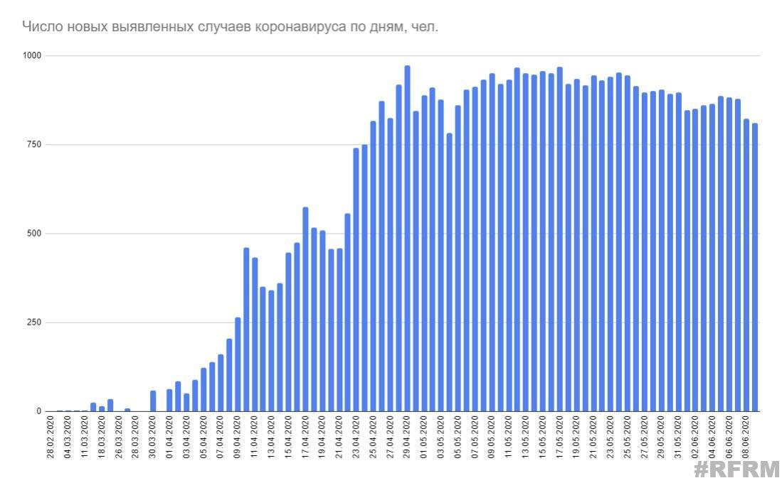 В Беларуси коронавирусом заболели более 50 тысяч человек