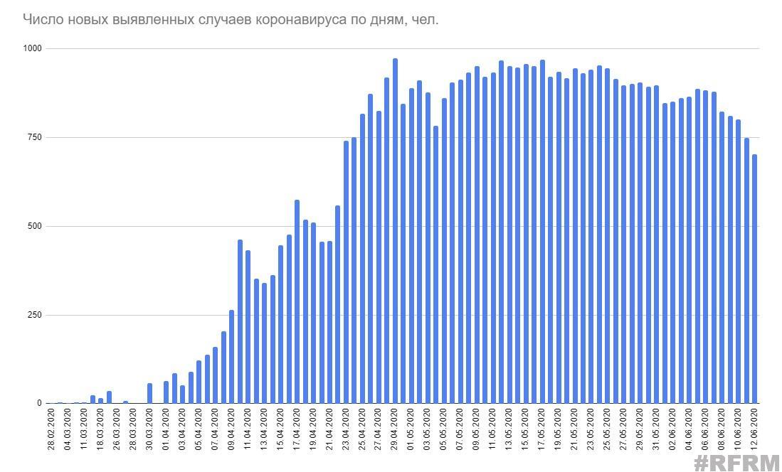 Минздрав опубликовал данные по коронавирусу на 12 июня