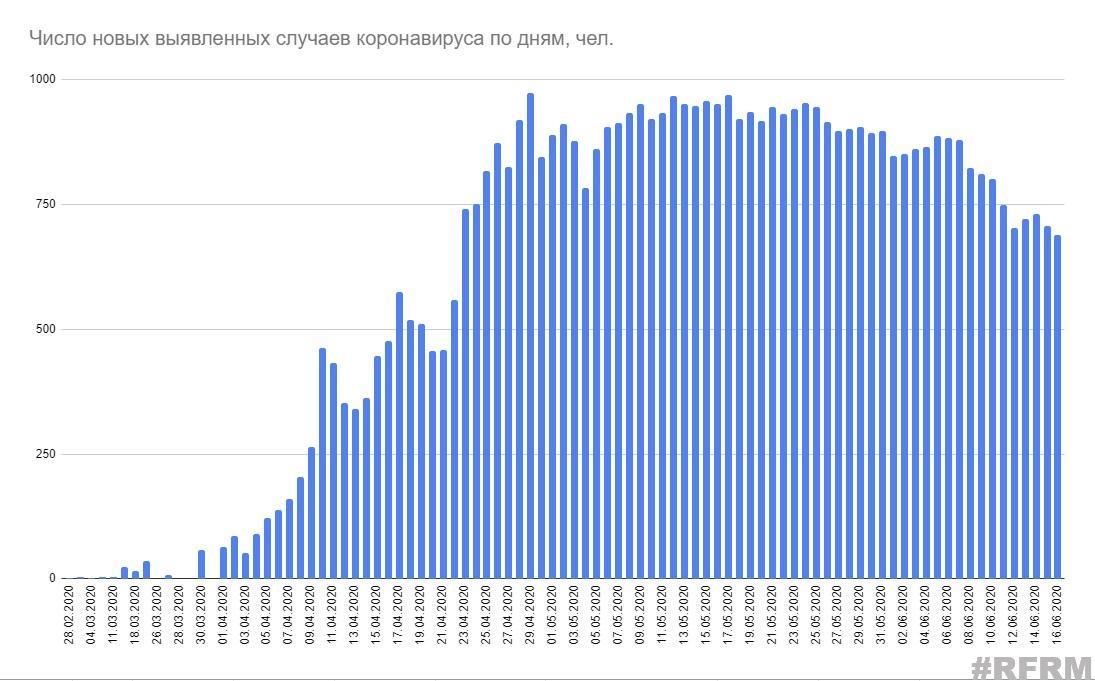 Минздрав опубликовал статистику по коронавирусу в Беларуси на 16 июня