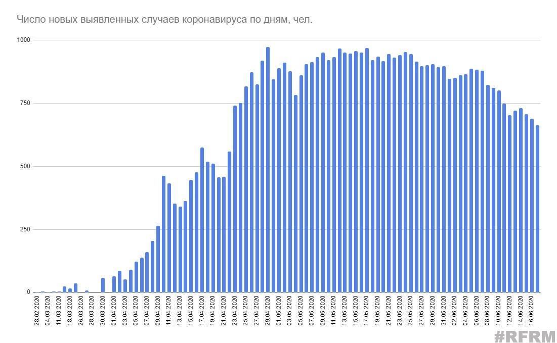 Число заразившихся коронавирусом в Беларуси превысило 56 тысяч