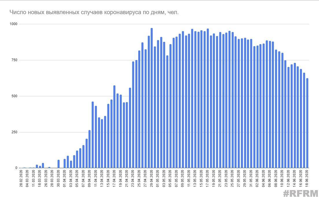 В Беларуси за сутки прибавилось всего 625 случаев коронавируса