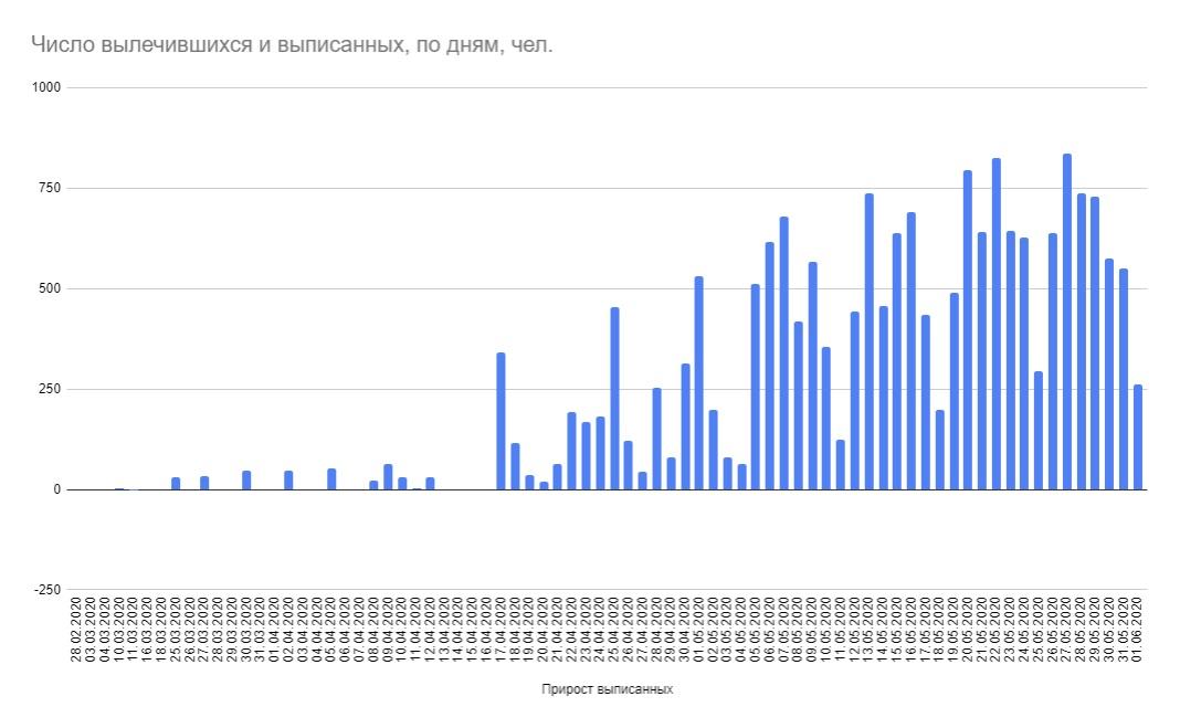 Минздрав опубликовал статистику коронавируса на 1 июня