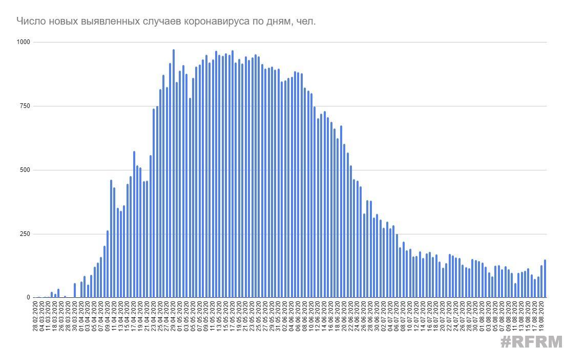 В Беларуси выявлено 149 новых случаев коронавируса