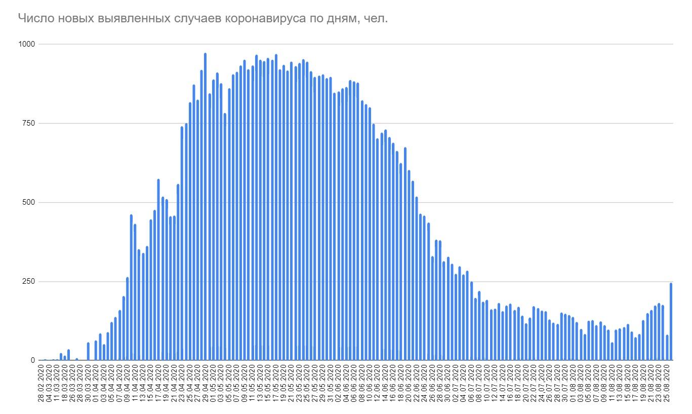 В Беларуси за сутки выявлено 247 новых случаев коронавируса