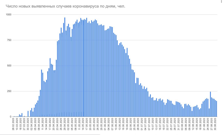 В Беларуси за сутки выявлено 156 новых случаев коронавируса