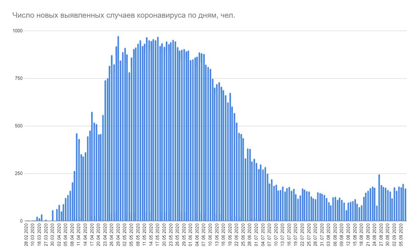 Минздрав зафиксировал 172 новых случая коронавируса