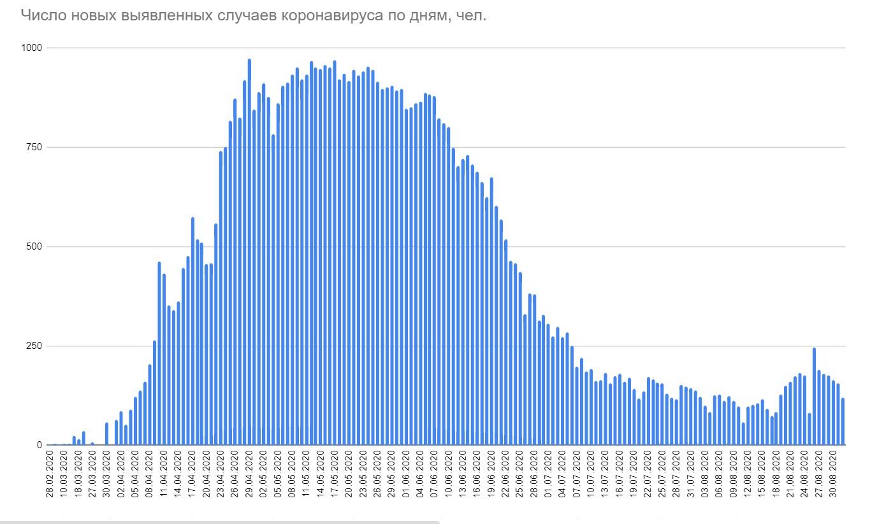 В Беларуси выявлено 119 новых случаев коронавируса