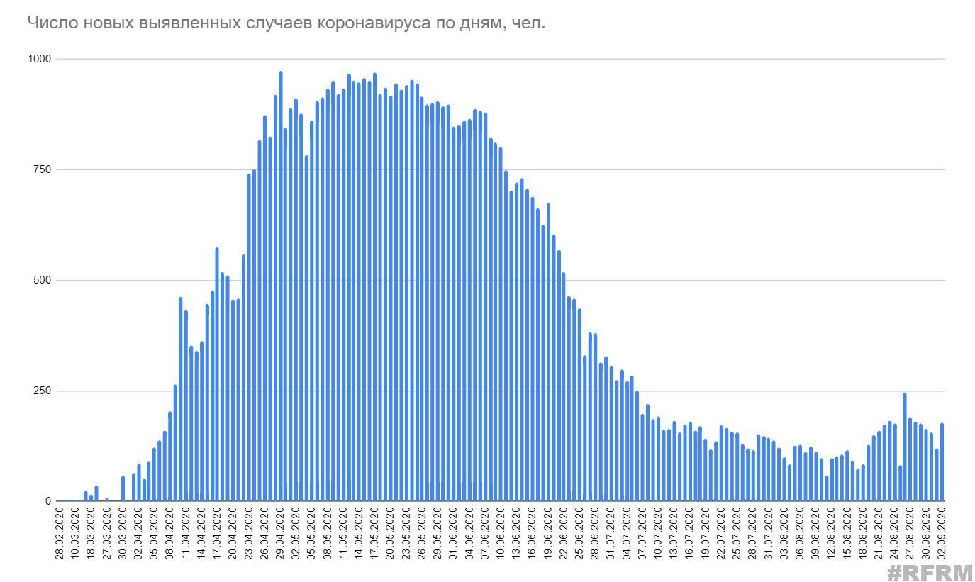 Еще пять человек скончалось от коронавируса в Беларуси