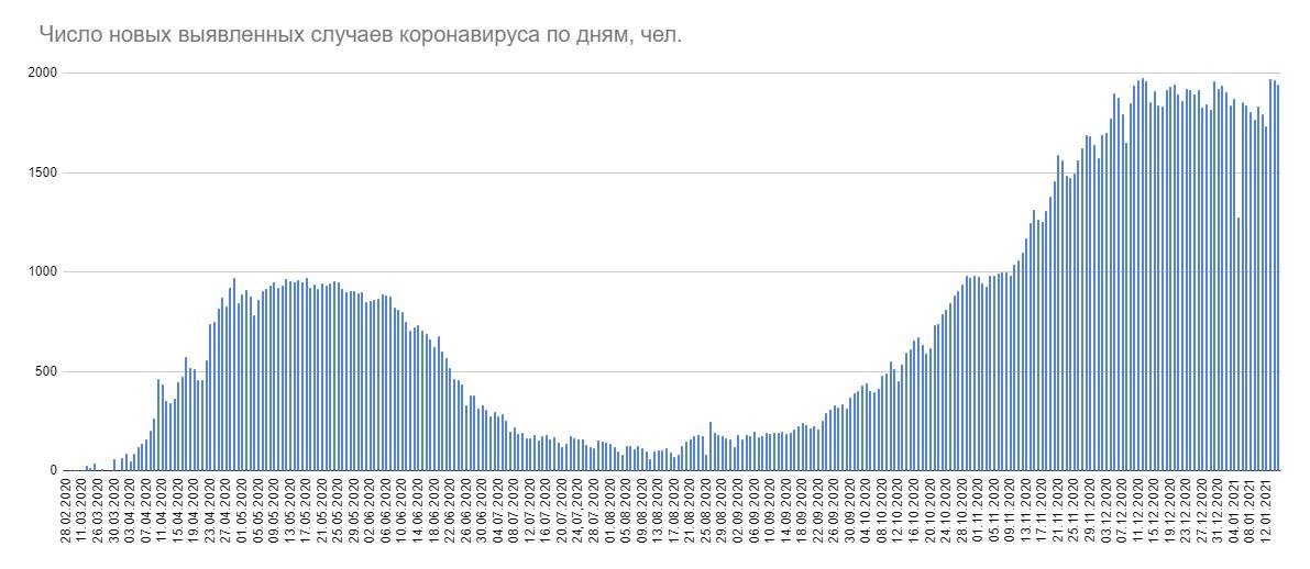 В Беларуси за сутки выявлен 1941 новый случай COVID-19