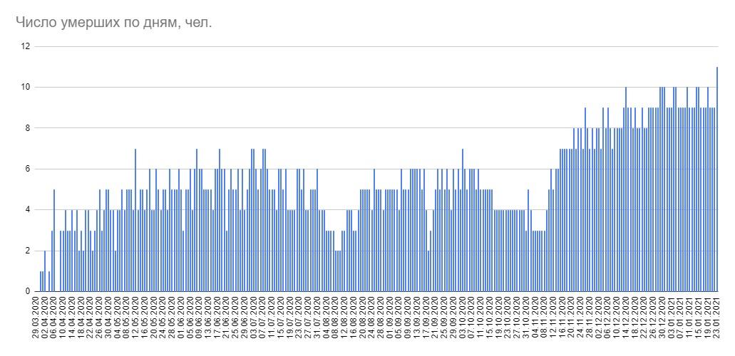 За сутки в Беларуси 1748 новых случаев COVID-19, 11 человек умерло