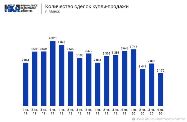 Количество сделок купли-продажи квартир в Минске в 2020 году стало самым низким за семь лет