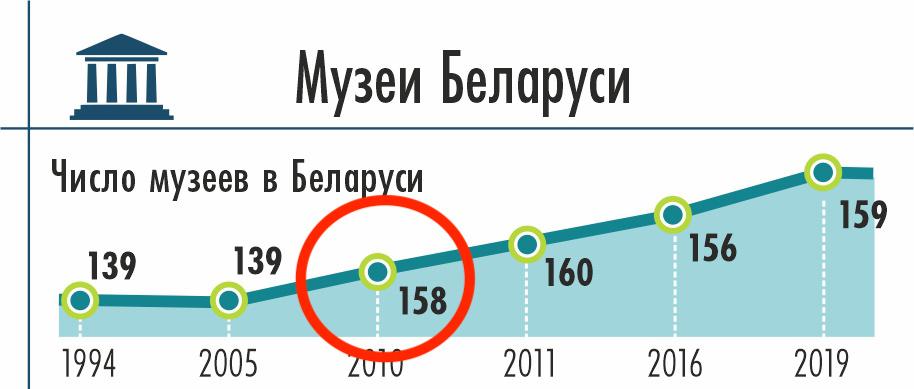 Центральный район Минска опубликовал инфографику и развеселил Байнет