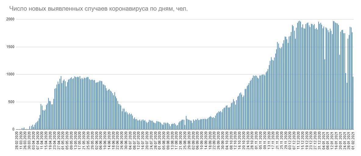 В Беларуси меньше 1000 случаев коронавируса за сутки