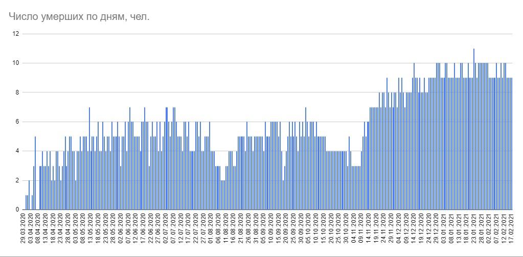 Минздрав сообщил о 1352 новых случаях коронавируса