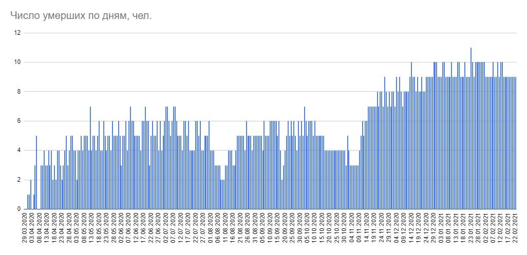 В Беларуси за сутки выявлены 1144 пациента с COVID-19