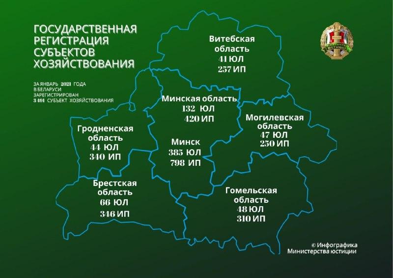 Минюст зарегистрировал за январь 3 491 субъект хозяйствования