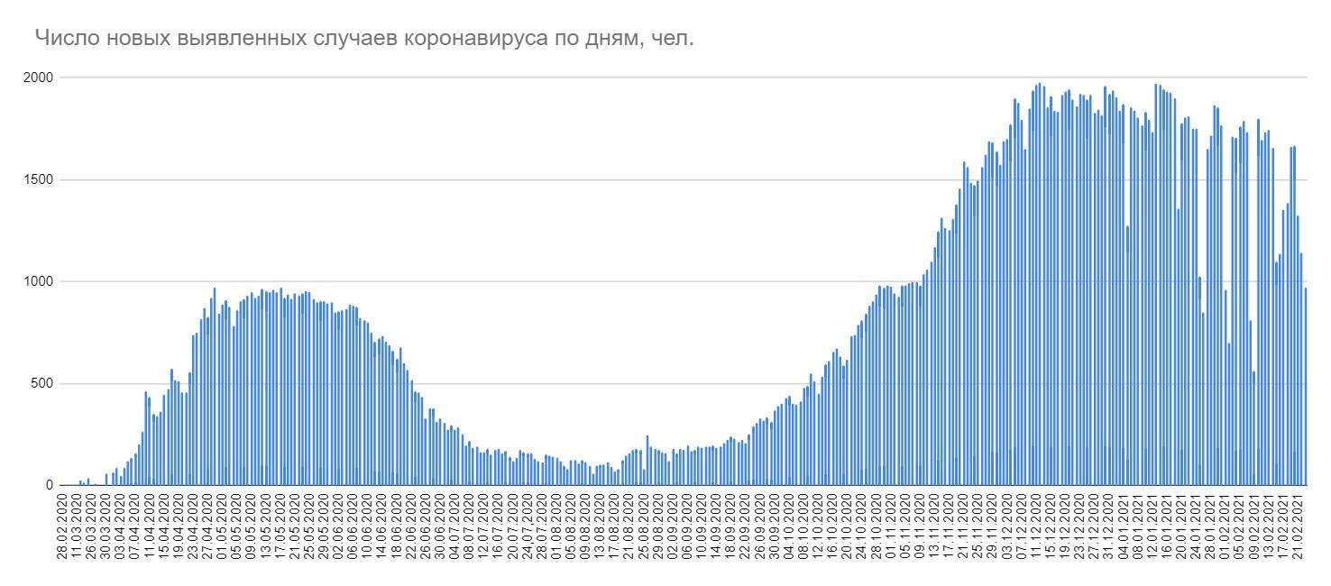 За сутки в Беларуси 972 случая COVID-19 и девять смертей