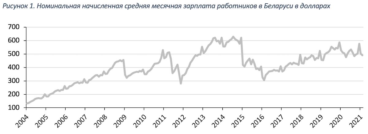 Рисунок 1. Номинальная начисленная средняя месячная зарплата работников в Беларуси в долларах